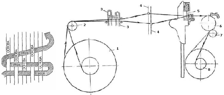 Схема челночного ткацкого станка для изготовления стеклянных нитей.